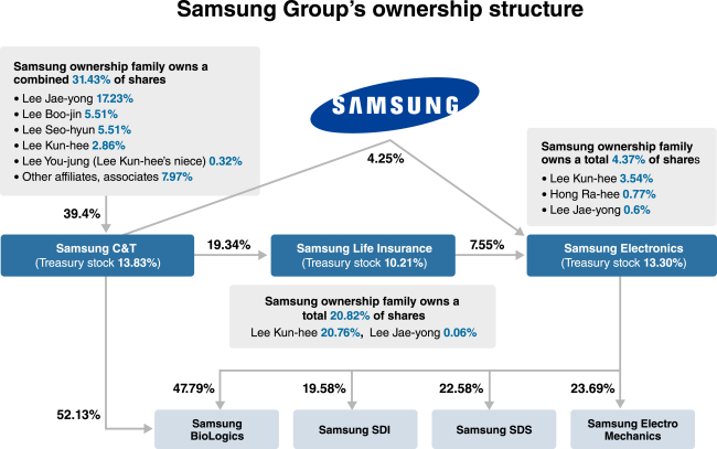 samsung future growth To ensure future growth, samsung is having to make not just one big bet, but  several—in the knowledge that it cannot predict which technology.