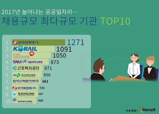 2017년도 공공기관 채용 규모 '한전' 최다