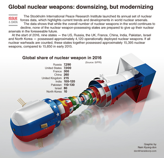Global Views On Abortion: [Graphic News] Global Nuclear Weapons: Downsizing, But