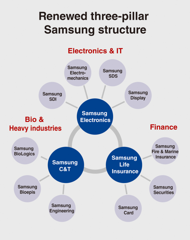 samsung busines strategic report Samsung 1 project report on samsung samsung strategy the approach has proved useful for companies in a variety of strategic scenarios samsung's plan to.