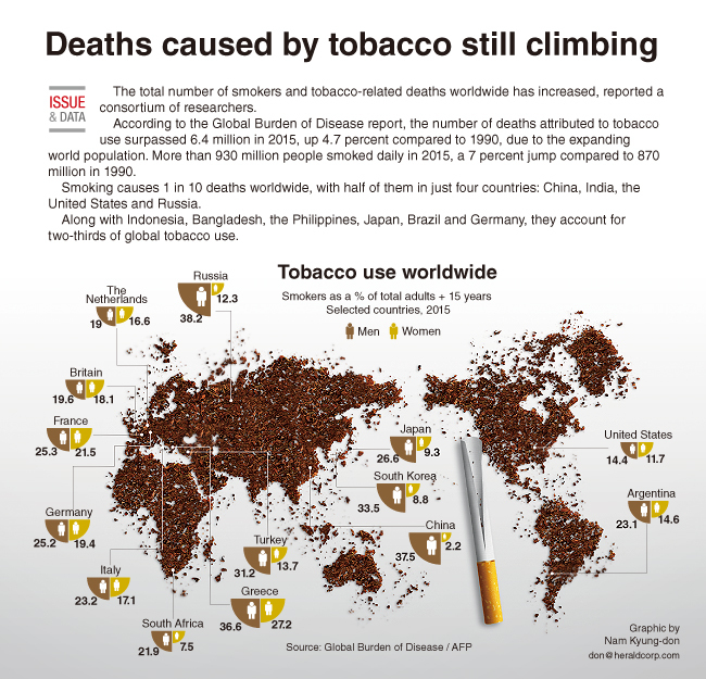 Viral Content More Than Just Number Of Views: [Graphic News] Deaths Caused By Tobacco Still Climbing