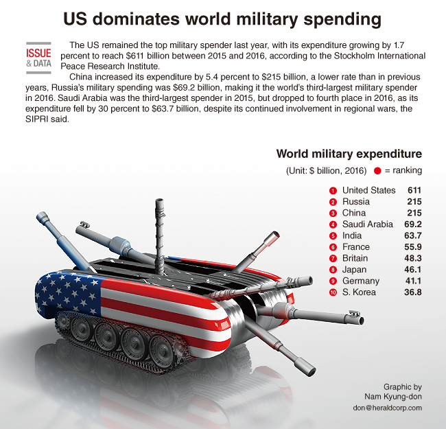 India becomes fifth largest military spender at United States dollars 55.9 Bn: SIPRI