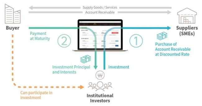 Diagram of Fin2B's Accounts Receivable Discount Platform