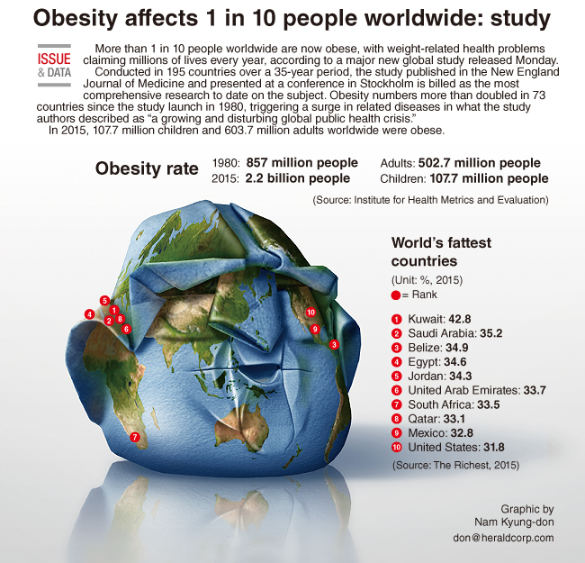 obesity as a worlwide problem