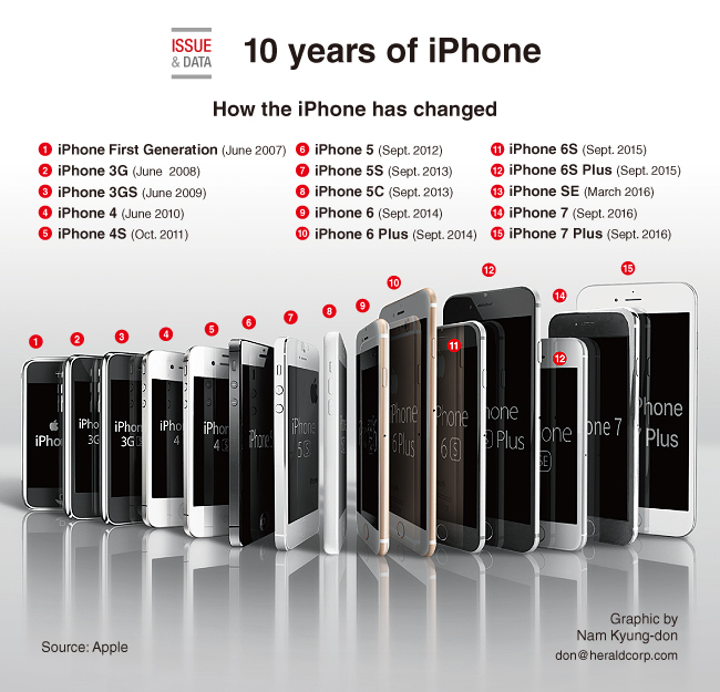 [Graphic News] 10 years of iPhone