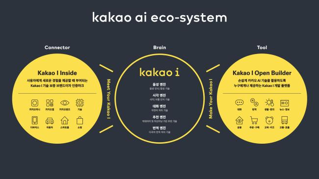 Kakao`s proposed Kakao I roadmap (Kakao)