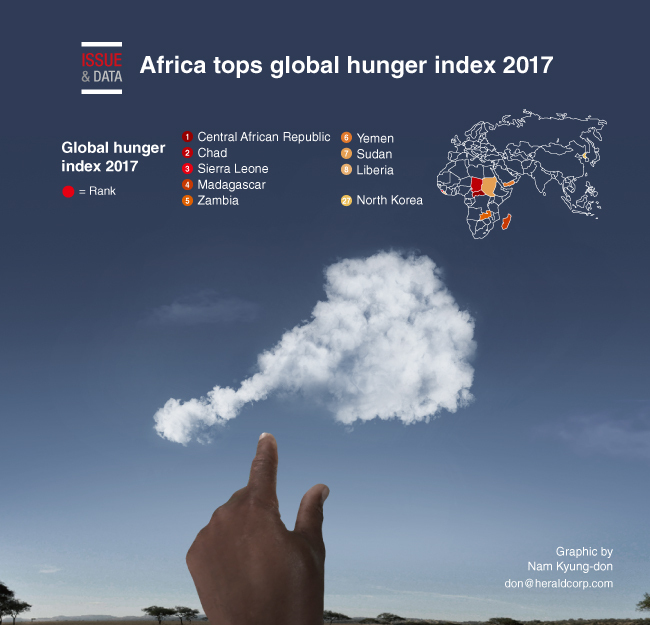 Global Views On Abortion: [Graphic News] Africa Tops Global Hunger Index 2017