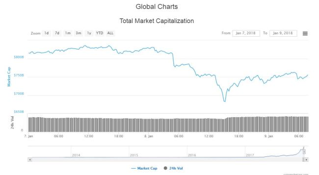 CoinMarketCap Excludes Korean Exchanges From Its Data, Shows Crypto Prices Falling Significantly
