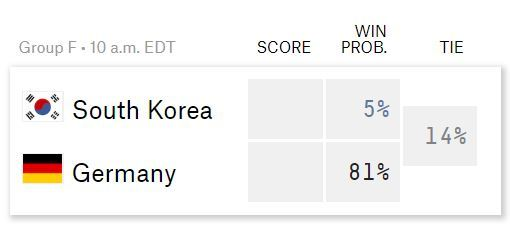 Probabilities of South Korea vs Germany match on SPI (Soccer Power Index)