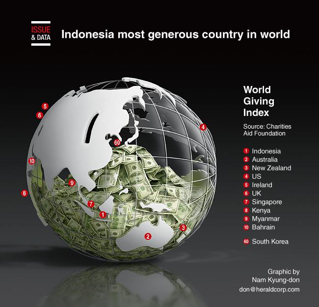 Indonesia Dinobatkan Sebagai Negara Paling Dermawan di Dunia