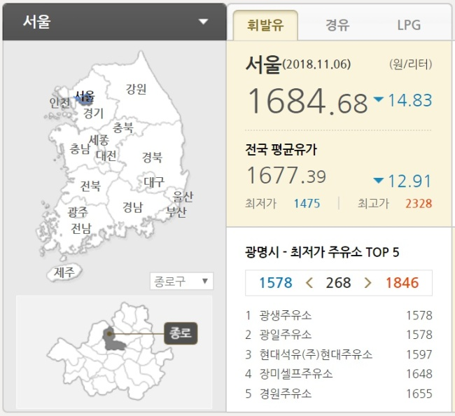 Opinet's webpage displays the average fuel price by region, as well as the cheapest filling stations for customers. (Screen capture from Opinet)