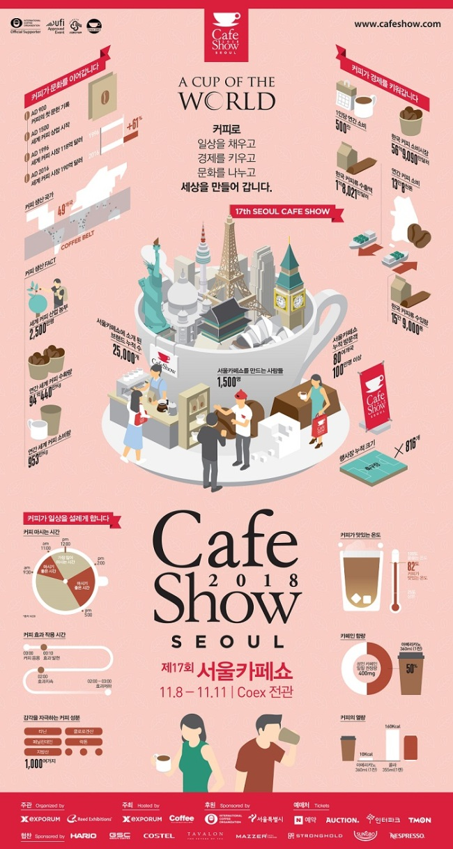 (Seoul International Cafe Show)