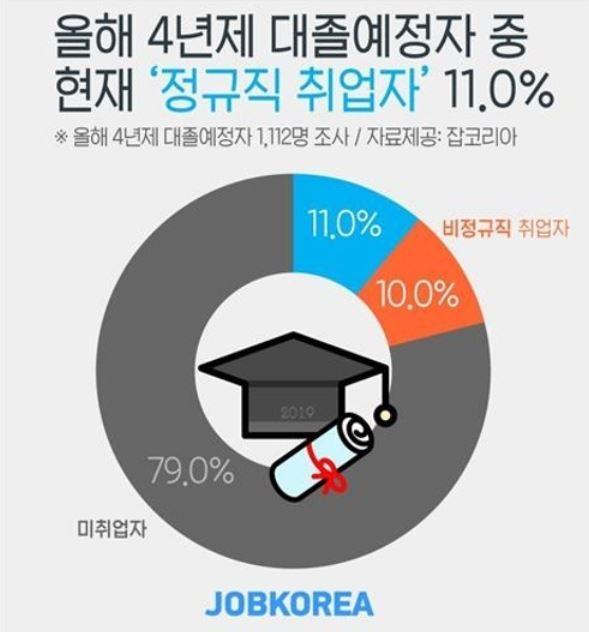 (Job Korea)