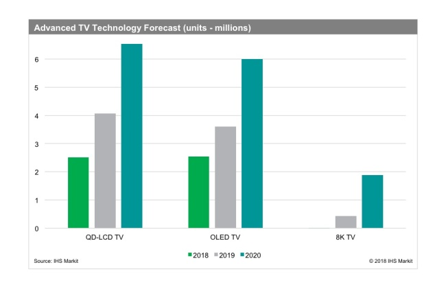 A London-based information provider predicts 8K TV market expansion. (IHS Markit)