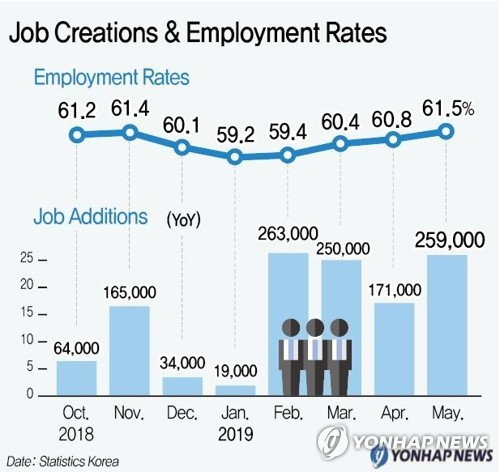 A graph showing job creation and employment rates (Yonhap)