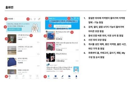 In his Facebook account, Carrot Market CEO Kim Jae-hyun posted several images of Carrot Market and Get It side by side.