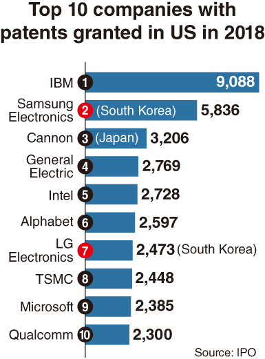 Samsung, LG among top 10 patent holders in US in 2018