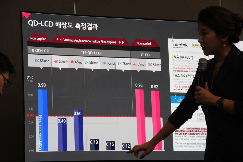 LG explains Samsung QLED 8K TVs' sudden fall in CM levels (Lim Jeong-yeo/The Korea Herald)