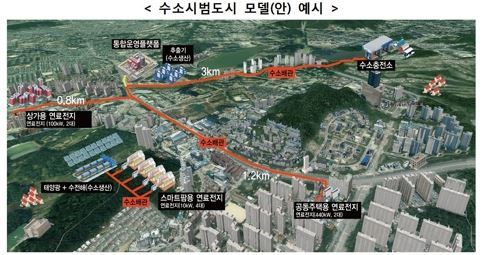Sample image of hydrogen-powered cities (Ministry of Land, Infrastructure and Transport)
