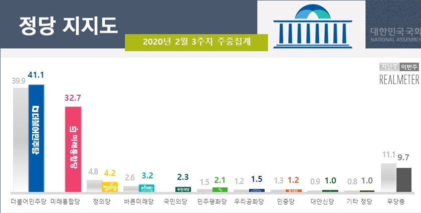 Realmeter's latest poll shows the Ruling Democratic Party of Korea in blue and main opposition United Future Party in pink, followed by the Justice Party, Bareunmirae Party and People's Party. (Realmeter)
