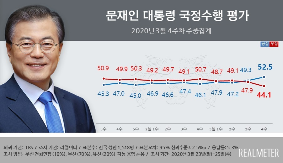 The poll shows President Moon's weekly approval rating since the third week of January, 2020. Approval and disapproval rating are shown in blue and red, respectively. (Realmeter)