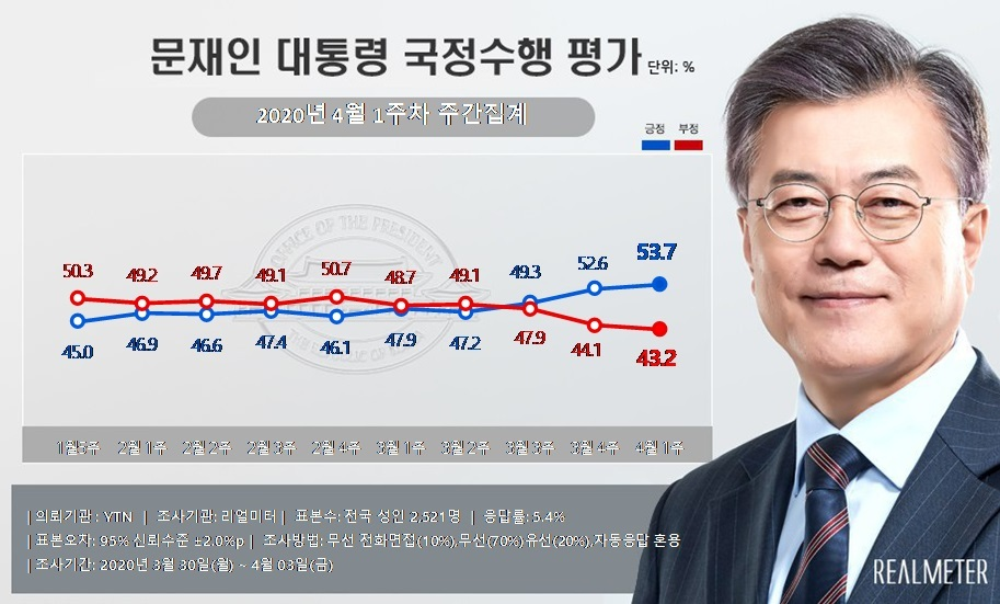 The poll shows President Moon's weekly approval rating since the fifth week of January, 2020, with the latest rating standing at 53.7 in favor of Moon. Approval and disapproval rating are shown in blue and red, respectively. (Realmeter)