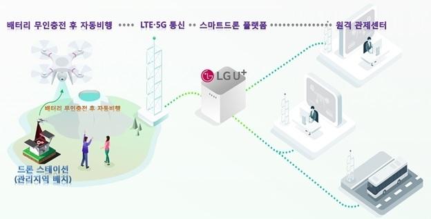 (LG Uplus Corp.)