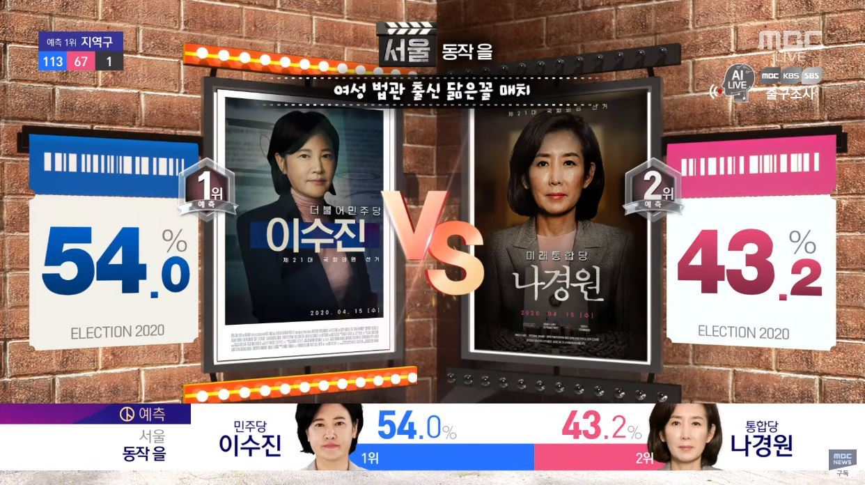 MBC's election coverage shows the real-time vote count for candidates Lee Soo-jin (left) and Na Kyung-won on Wednesday. (Screen capture from MBC's YouTube channel)