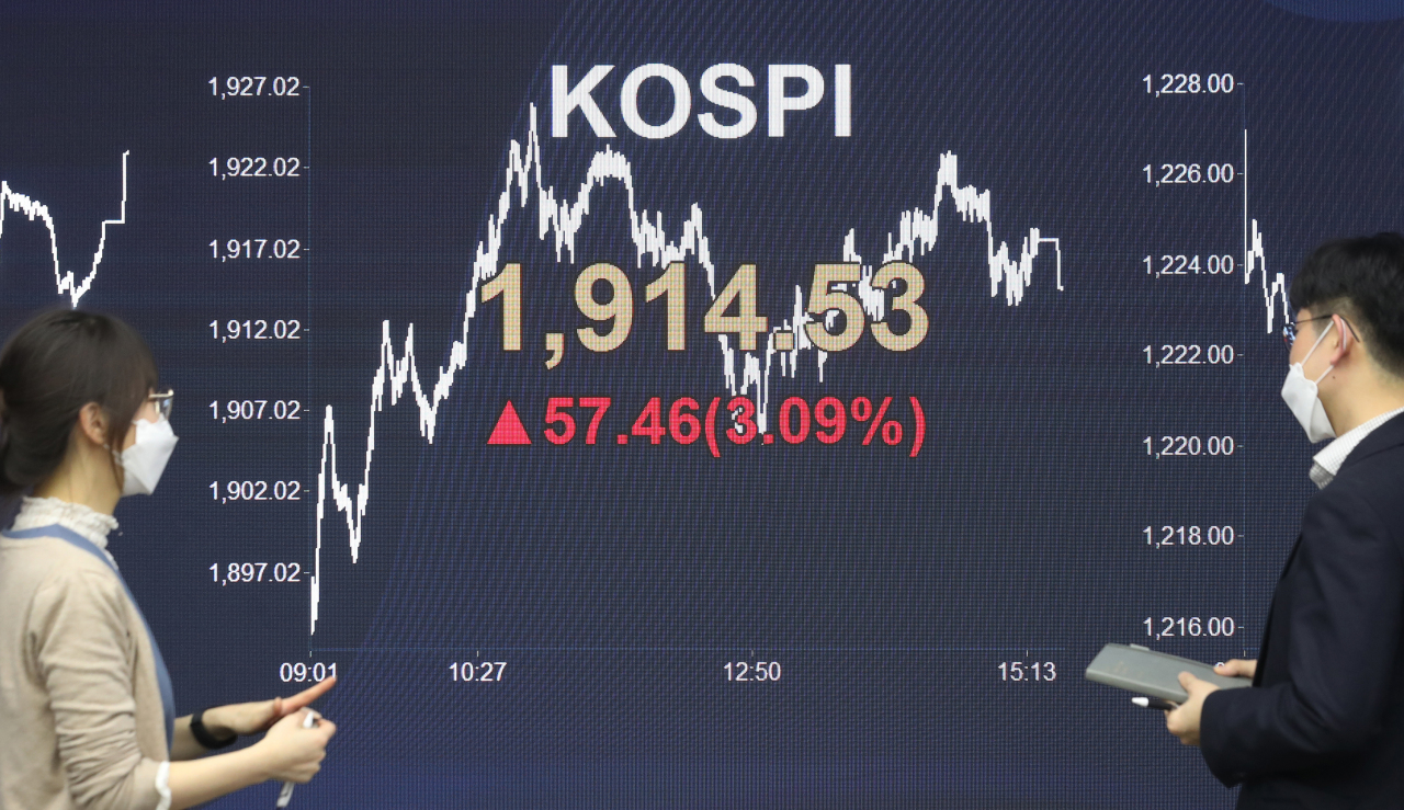 A sign at KB Kookmin Bank's dealing room in Seoul on Friday shows the Kospi index jumps 57.46 points, or 3.1 percent to close at 1,914.53 points. (Yonhap)