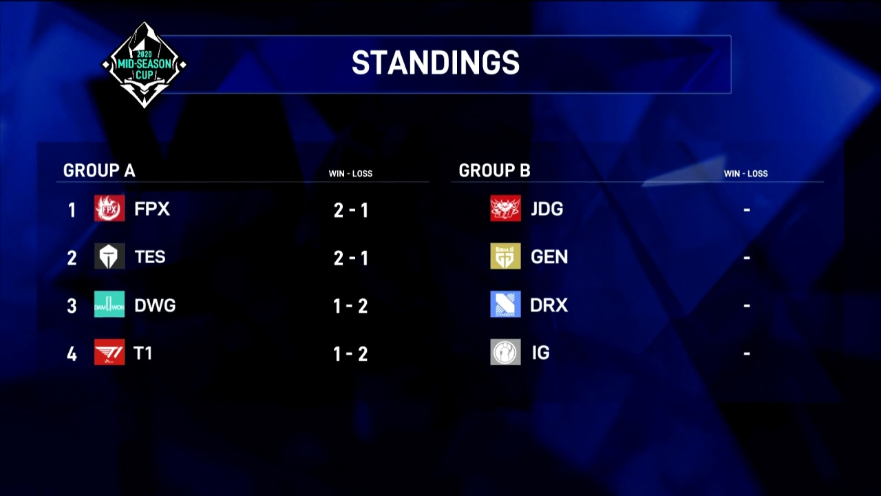 Both LCK teams, T1 and DWG, failed to qualify for MSC semifinals on Thursday while DRX and Gen.G will play to keep LCK hopes alive on Friday. (Riot Games)