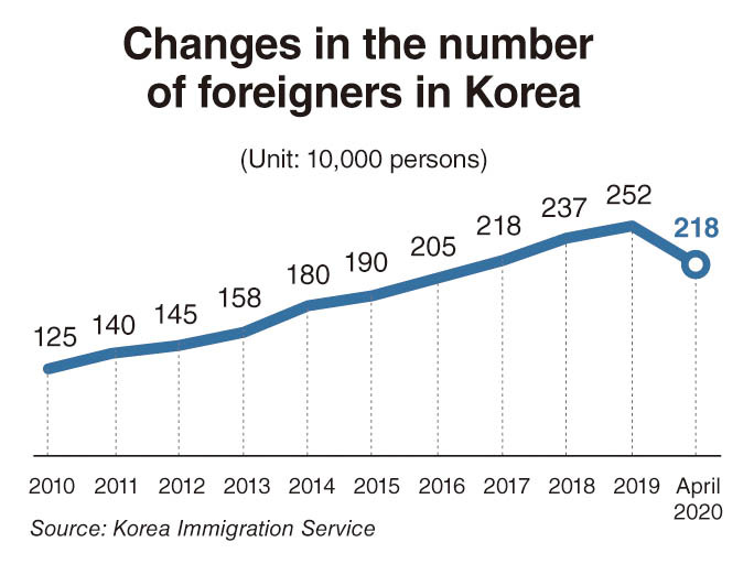 (Korea Immigration Service)