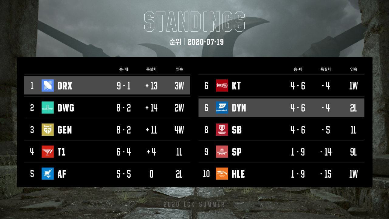 LCK standings are updated after DRX defeated Team Dynamics on Sunday. (Riot Games)