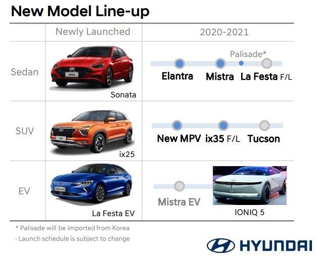 Hyundai Motor's launch timeline (Hyundai Motor)