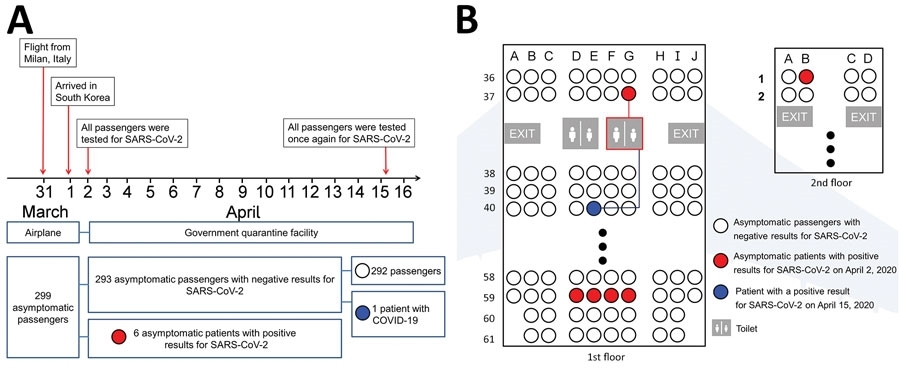 Figure on left shows timeline of flight, passenger quarantine, and testing protocol. Figure on right indicates the location of six asymptomatic patients (marked red) and the passenger (marked blue) who is suspected of contracting the disease via the inflight contact. (US CDC journal Emerging Infectious Diseases)