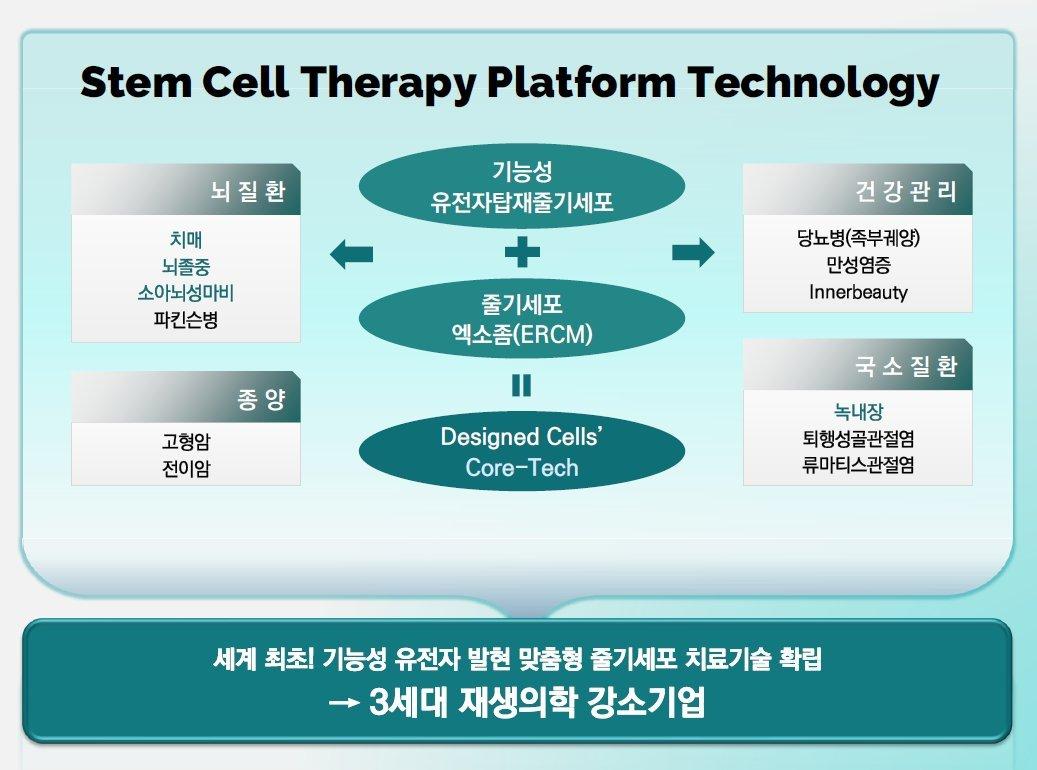 (Designed Cells)