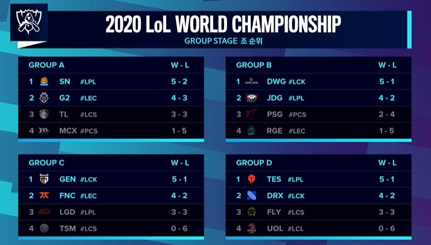 Group stage results (Riot Games)