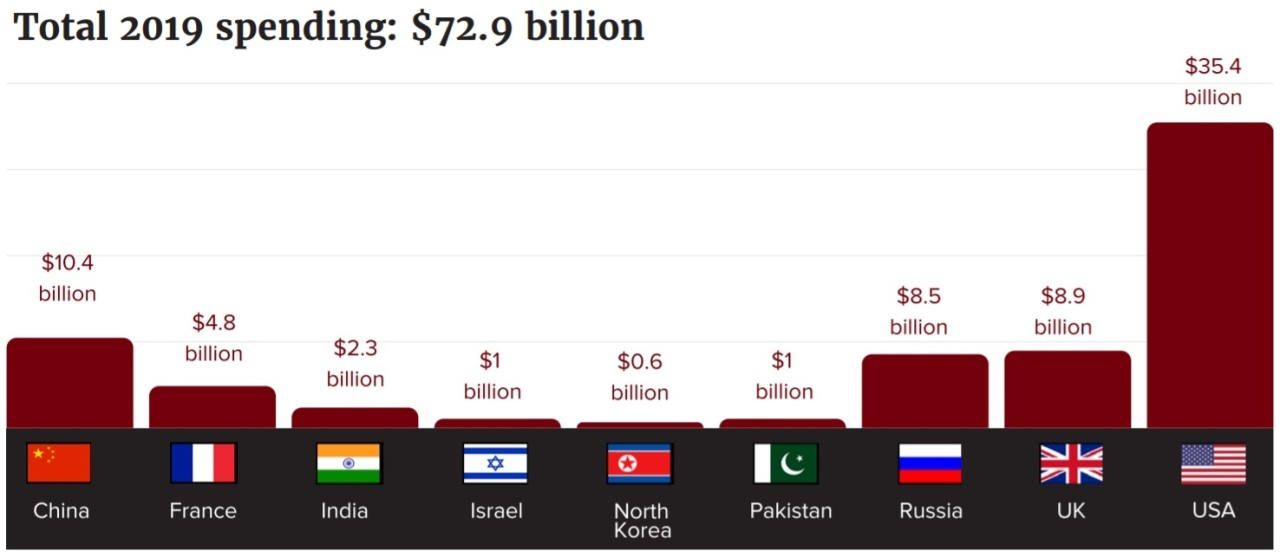 From 'Enough is Enough: 2019 Global Nuclear Weapons Spending' (Courtesy of ICAN)