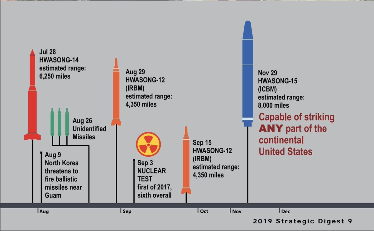 Part of the chronology of North Korea's major weapons tests in 2017. (Captured from the United States Forces Korea's 2019 Strategic Digest)