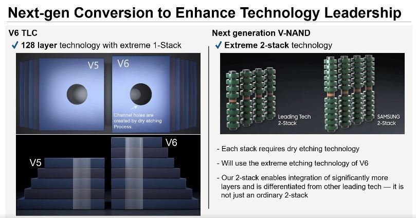 This image provided by Samsung Electronics Co. on Tuesday, shows the company's explanation on V-NAND stacking technology. (Samsung Electronics Co.)