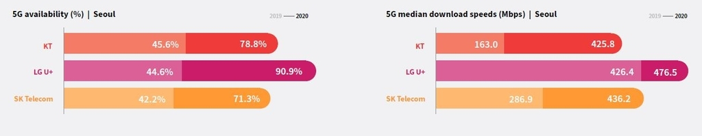 This photo captured on Monday, from RootMetrics' report shows 5G availability and 5G median download speeds in Seoul. (Screenshot captured from RootMetrics' report)