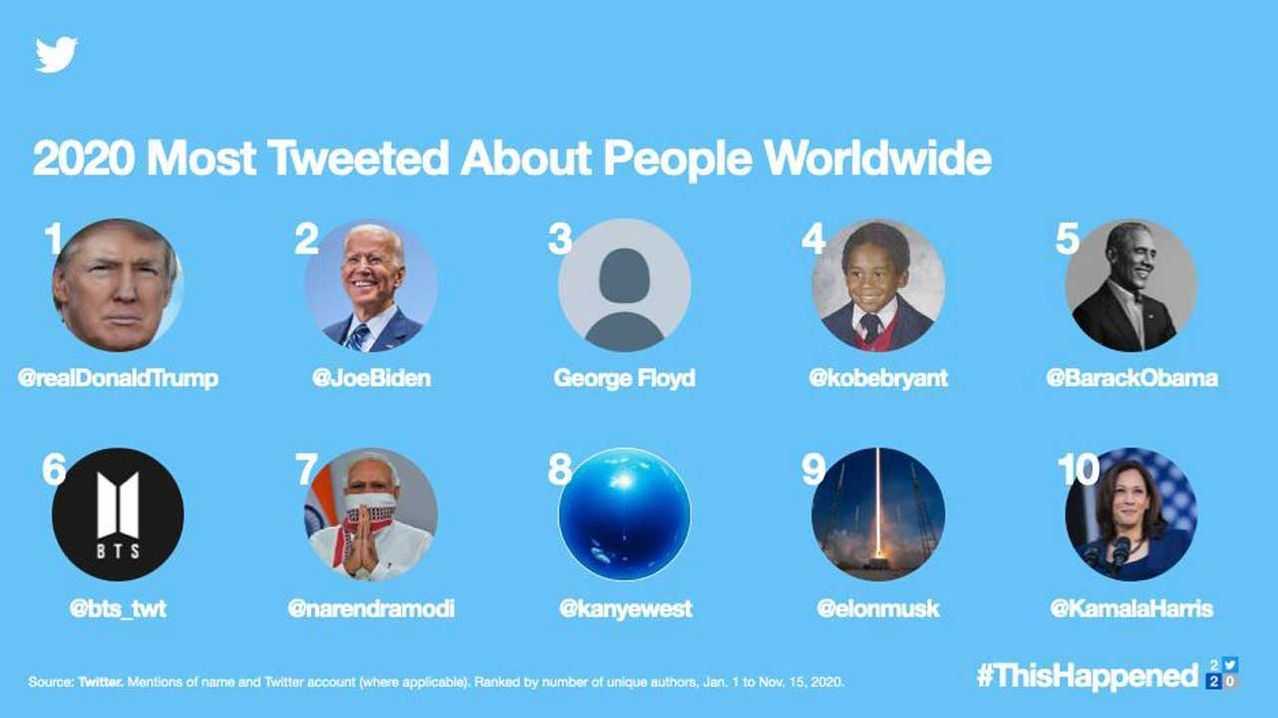 The most tweeted about people worldwide in 2020 are shown in this image provided by Twitter Inc. on Tuesday. (Twitter Inc.)