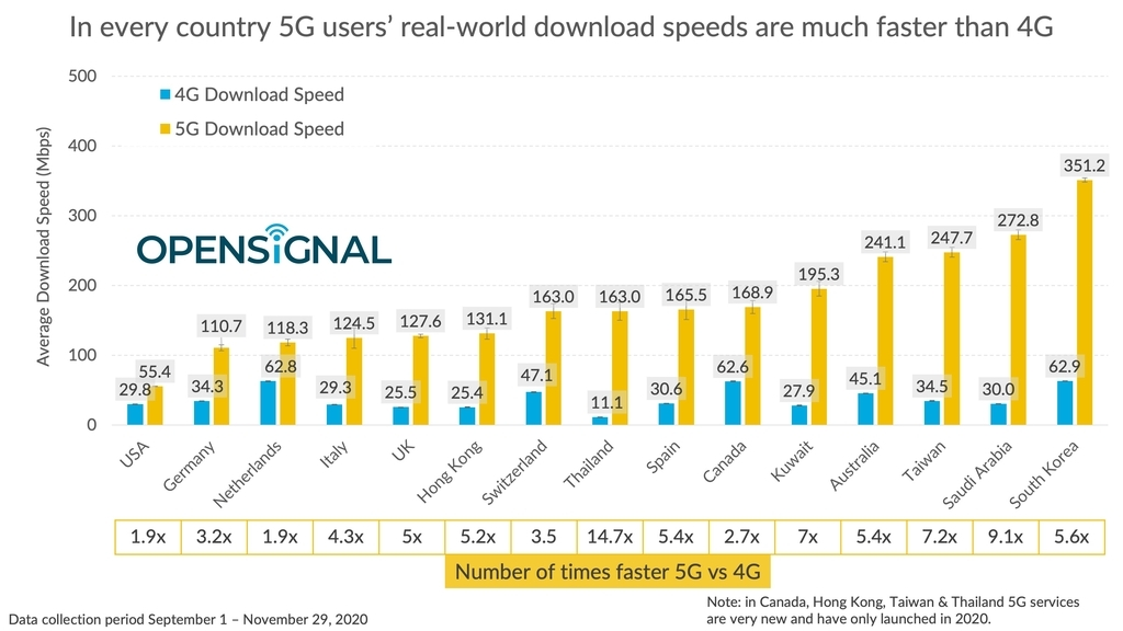 Download speeds on 5G across 15 global markets are shown in this image provided by Opensignal on Monday. (Opensignal)