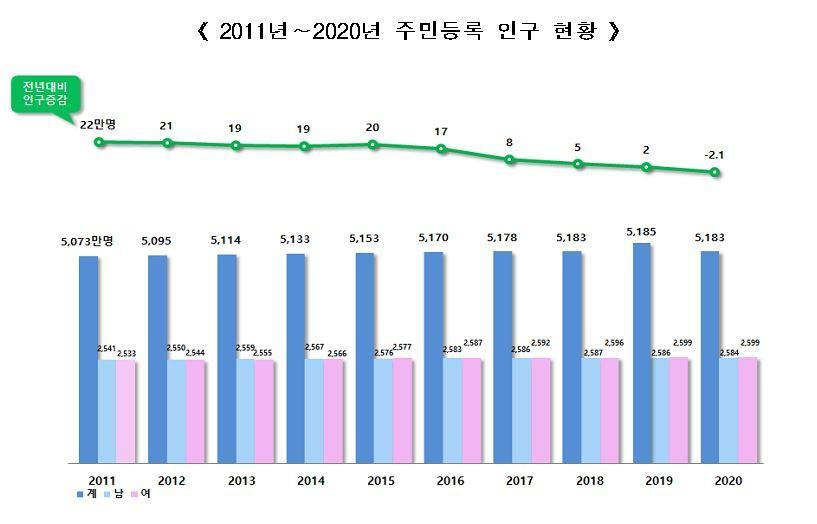 This census graph provided by the Ministry of Interior and Safety on Sunday, shows a decrease in the South Korean population from 2019 to 2020. (Ministry of Interior and Safety)