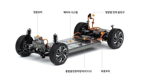 Electric-Global Modular Platform, or E-GMP (Hyundai Motor Group)