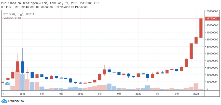 Bitcoin prices reached a record high on Feb. 9. (Upbit)