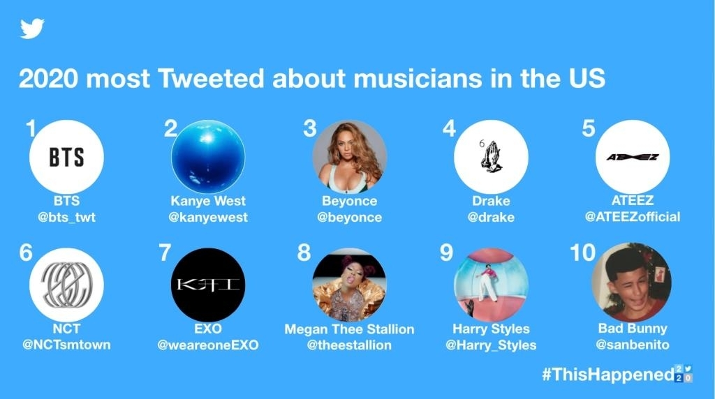 The 2020 most tweeted about musicians in the US are shown in this image provided by Twitter Inc. (Twitter Inc.)