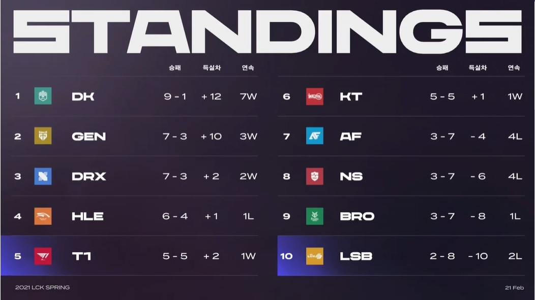 LCK standings as of Sunday (Riot Games)