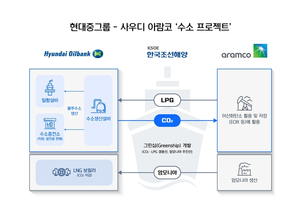 This image provided by HHIH on Wednesday, shows a conceptual scheme of a HHIH-Saudi Armaco hydrogen cooperation project.(Hyundai Heavy Industries Holding Co.)