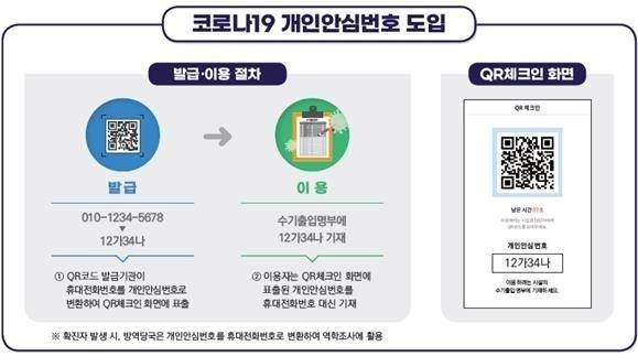 The image provided by the Personal Information Protection Commission (PIPC) on Feb. 18, 2021, shows the steps to get a personal encrypted number from the QR-code generating pages of Naver and KakaoTalk. (Yonhap)