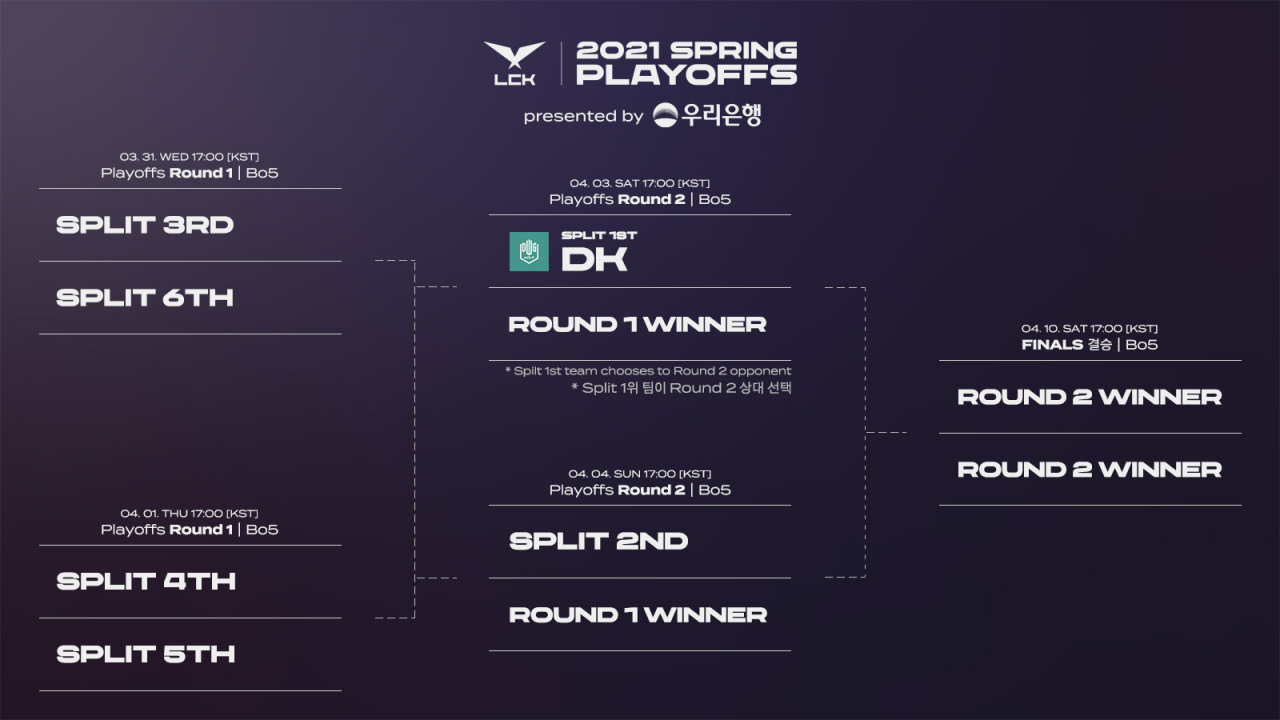 The new LCK playoff tournament format, with DWG KIA having secured its spot in the second round (Riot Games)